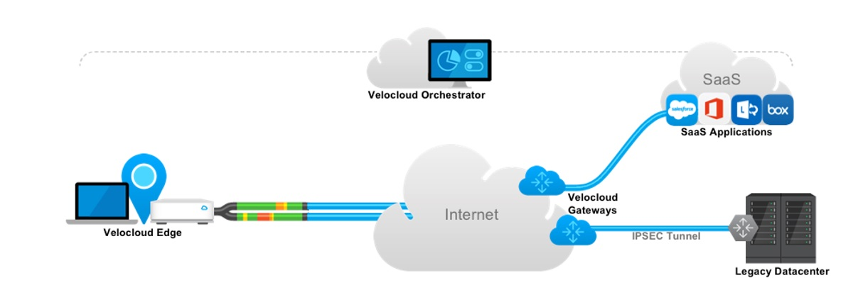 VMware SD-WAN by VeloCloud 101 – NSXy
