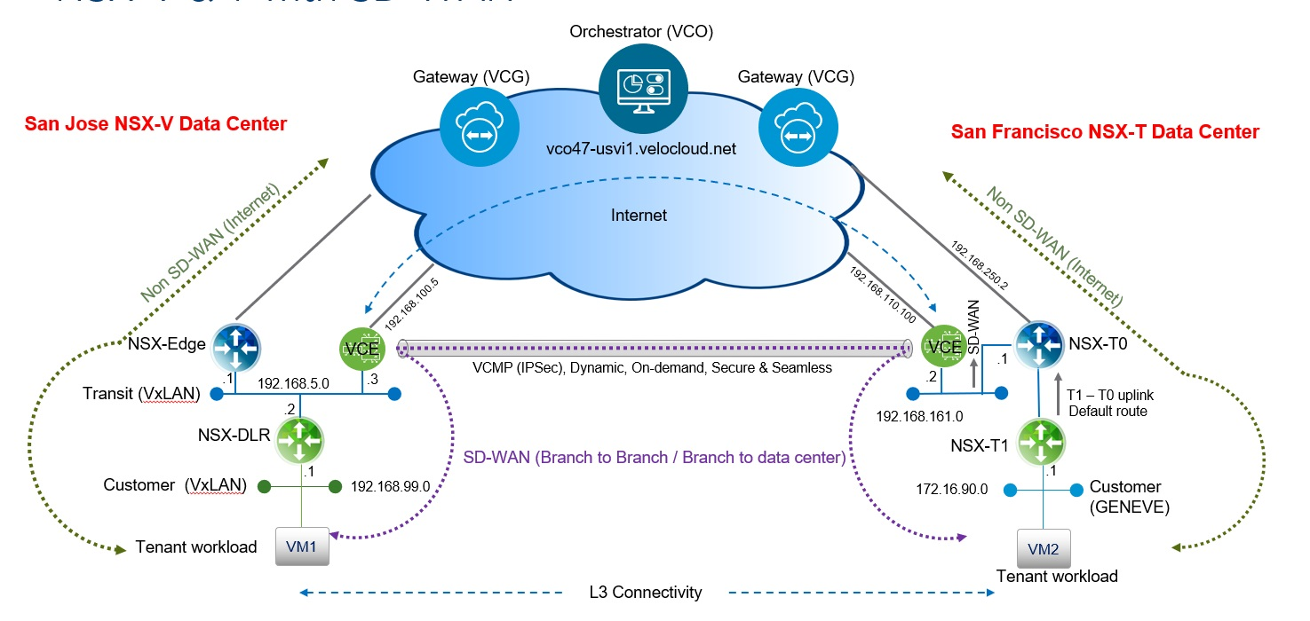 Integrating NSX-V and NSX-T backed workloads Using VeloCloud