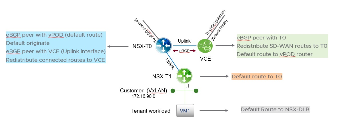 Integrating NSX-V and NSX-T backed workloads Using VeloCloud SD-WAN
